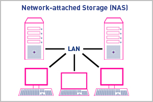 NAS / SAN Storage