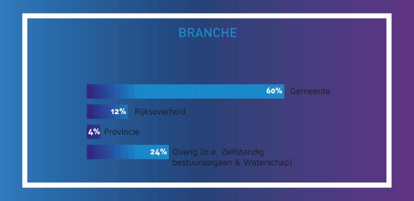 overheid-branche.png