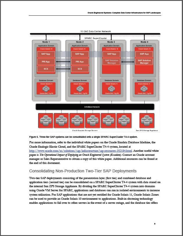 Complete Datacenter Infrastructuur voor SAP-landschappen