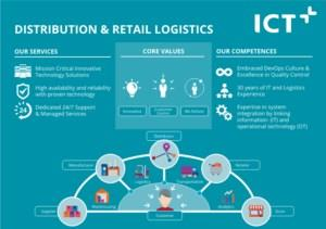 Distribution & Retail Logistics