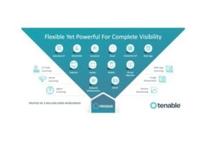 Tenable® Vulnerability Priority Rating with complete visibility
