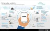 De ROI van Enterprise Mobility