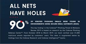 Cofense™: Phishing Threat & Malware Review 2019