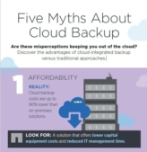 5 Cloud Backup mythes