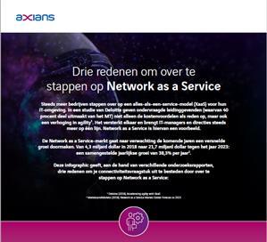 Drie essentiële redenen om over te stappen naar Network as a Service