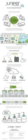 Infographic: Secure and Automated Multicloud