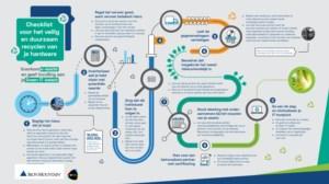 Checklist voor het veilig en duurzaam reclyclen van je hardware