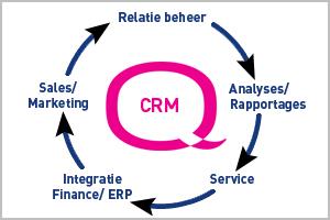 Customer Relationship Management | CRM